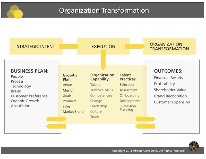 organizational structure and culture of hsbc That's because an organization's culture comprises an interlocking set of goals, roles, processes, values, communications practices, attitudes and assumptions.